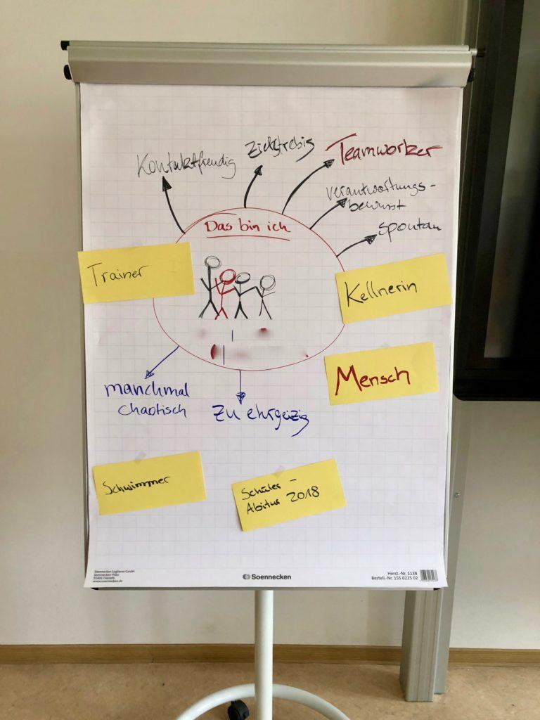 Kommunikationsseminare Für Junge Menschen, Flipchart Einer Selbstpräsentation